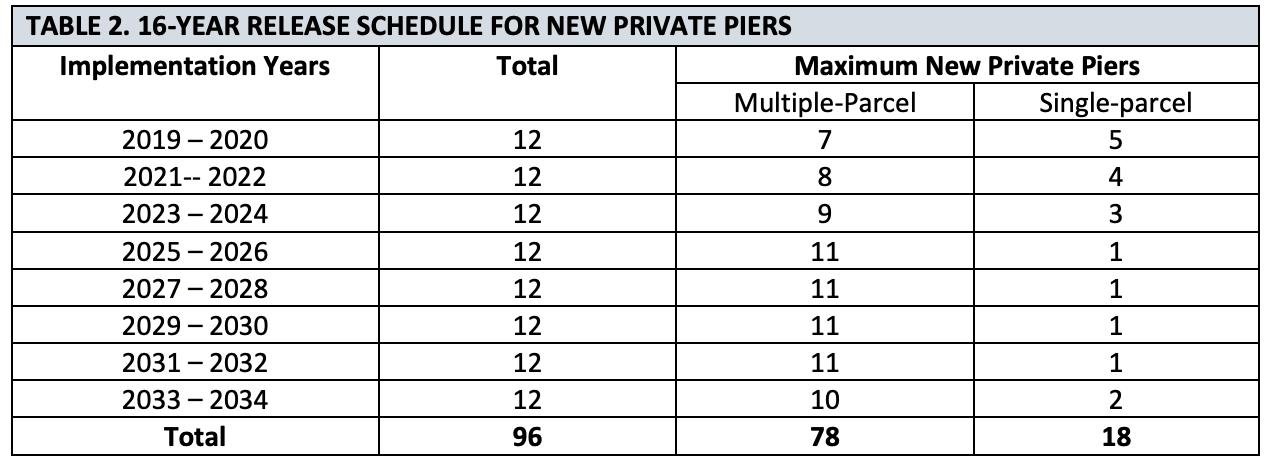 pier allocations