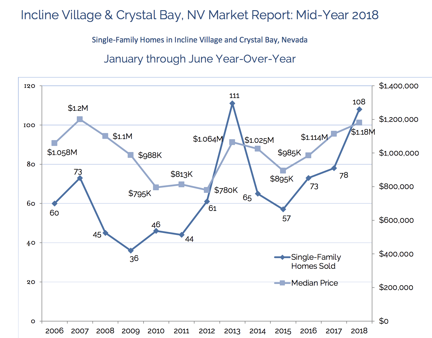 incline village market report