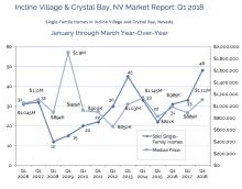 Real Estate Market Report Q1 2018